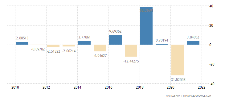 dominica industry value added annual percent growth wb data