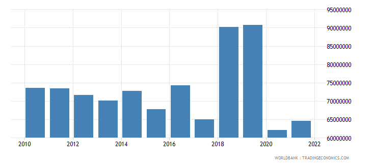 dominica industry value added constant 2000 us dollar wb data