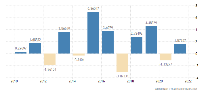 dominica inflation gdp deflator annual percent wb data