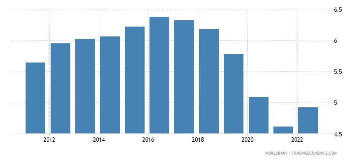 dominica interest rate spread lending rate minus deposit rate percent wb data