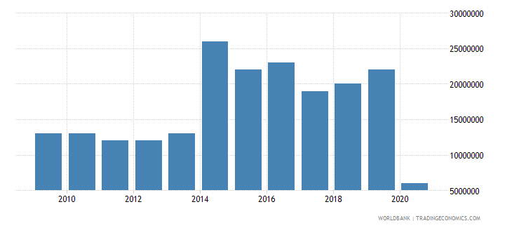 dominica international tourism expenditures for travel items us dollar wb data