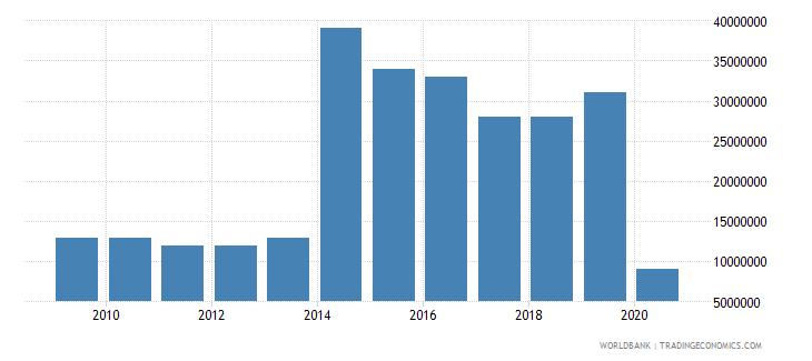dominica international tourism expenditures us dollar wb data