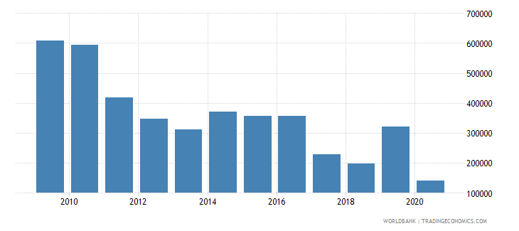 dominica international tourism number of arrivals wb data