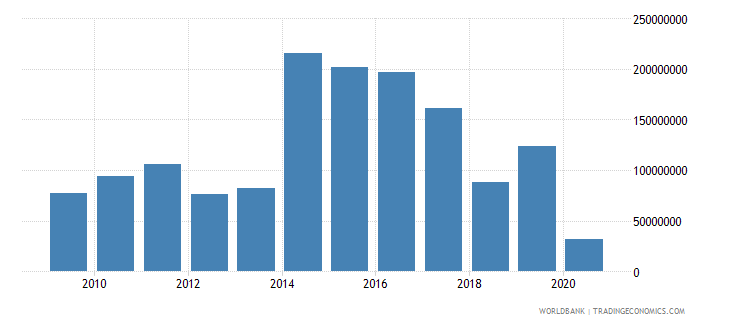 dominica international tourism receipts for travel items us dollar wb data