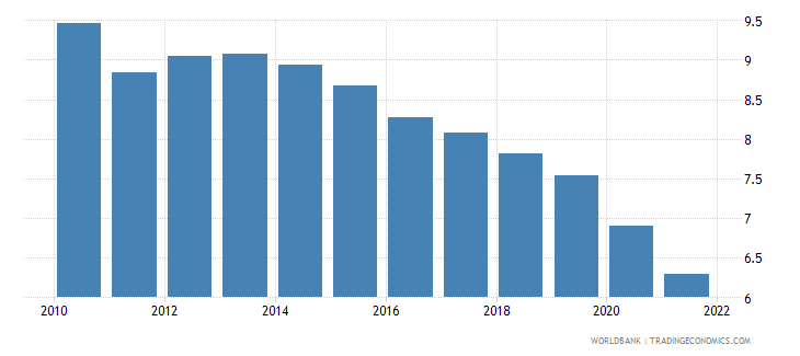 dominica lending interest rate percent wb data