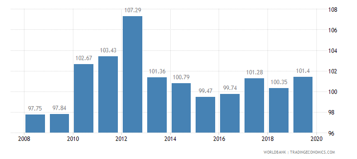 dominica livestock production index 1999 2001  100 wb data