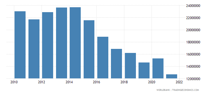 dominica manufacturing value added constant 2000 us dollar wb data
