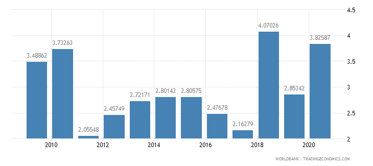 dominica merchandise exports by the reporting economy residual percent of total merchandise exports wb data