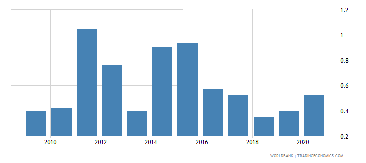 dominica merchandise exports to developing economies in east asia  pacific percent of total merchandise exports wb data
