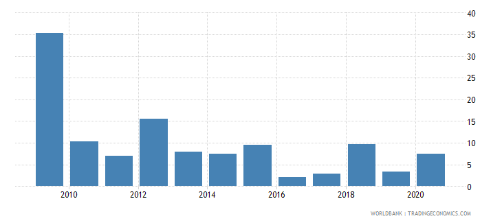 dominica merchandise exports to developing economies outside region percent of total merchandise exports wb data