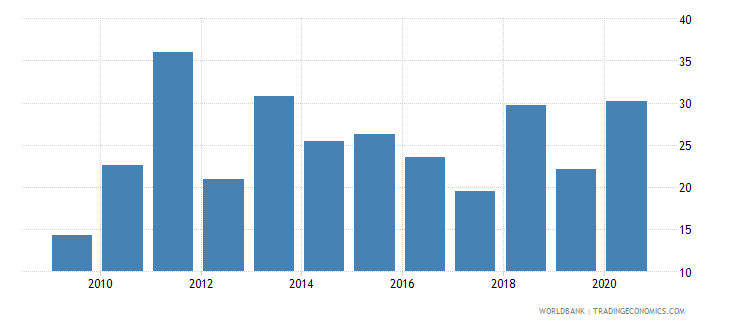 dominica merchandise exports to developing economies within region percent of total merchandise exports wb data