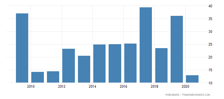 dominica merchandise exports to economies in the arab world percent of total merchandise exports wb data