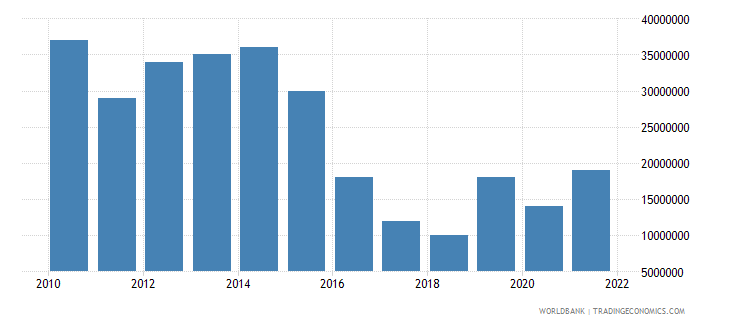dominica merchandise exports us dollar wb data