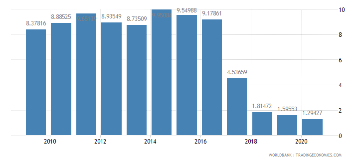 dominica merchandise imports by the reporting economy residual percent of total merchandise imports wb data