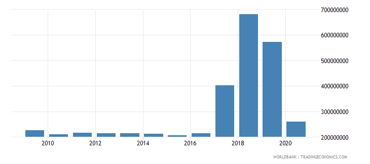 dominica merchandise imports by the reporting economy us dollar wb data