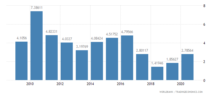 dominica merchandise imports from developing economies in east asia  pacific percent of total merchandise imports wb data