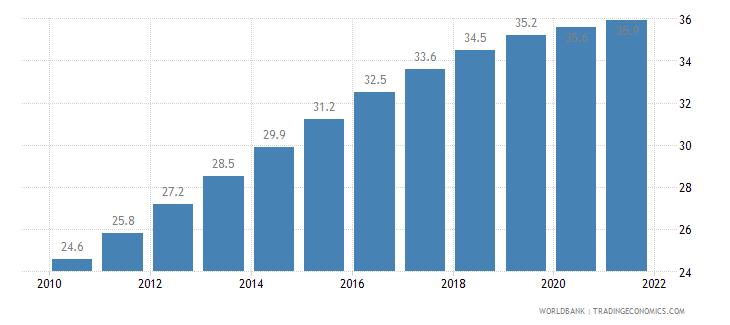 dominica mortality rate under 5 per 1 000 wb data