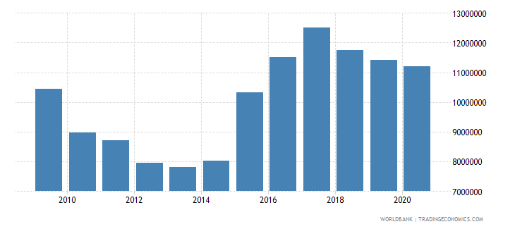 dominica multilateral debt service tds us dollar wb data