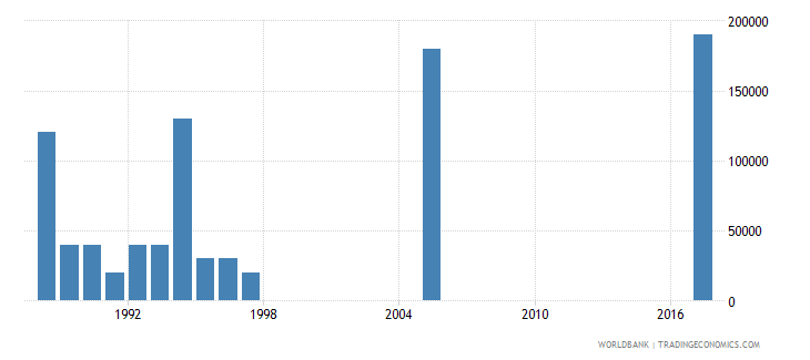 dominica net bilateral aid flows from dac donors belgium us dollar wb data