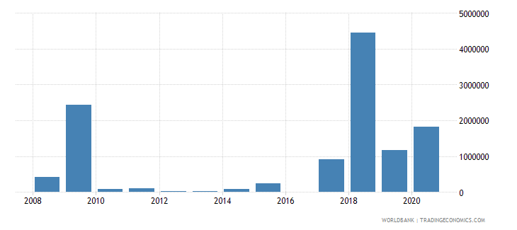 dominica net bilateral aid flows from dac donors canada us dollar wb data