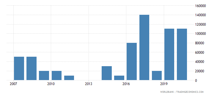 dominica net bilateral aid flows from dac donors new zealand us dollar wb data
