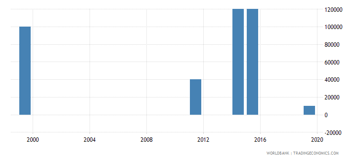 dominica net bilateral aid flows from dac donors spain us dollar wb data