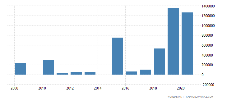 dominica net bilateral aid flows from dac donors united kingdom us dollar wb data