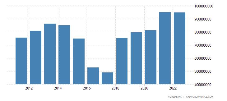 dominica net domestic credit current lcu wb data
