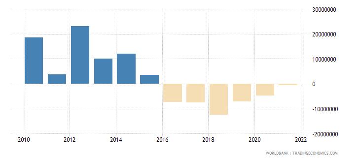 dominica net financial flows bilateral nfl us dollar wb data