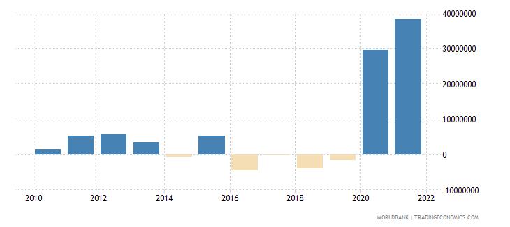 dominica net financial flows multilateral nfl us dollar wb data
