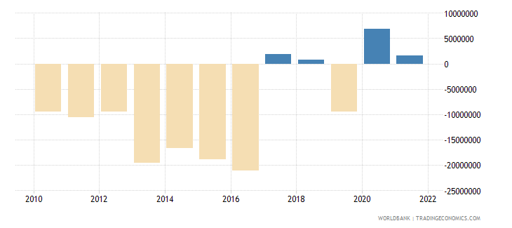 dominica net income from abroad us dollar wb data