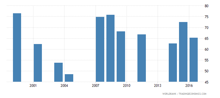 dominica net intake rate in grade 1 female percent of official school age population wb data