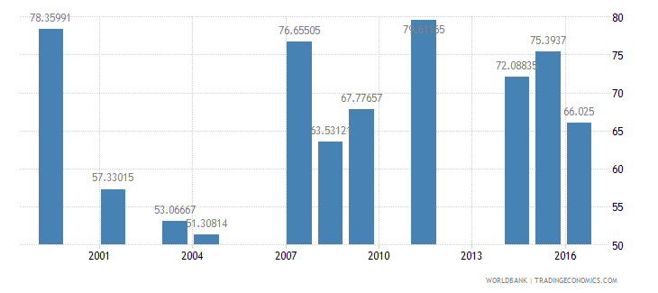 dominica net intake rate in grade 1 male percent of official school age population wb data