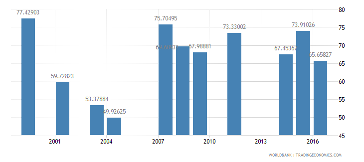 dominica net intake rate in grade 1 percent of official school age population wb data