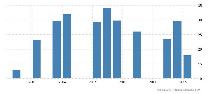 dominica net intake rate to grade 1 of primary education by under age entrants 1 year male percent wb data