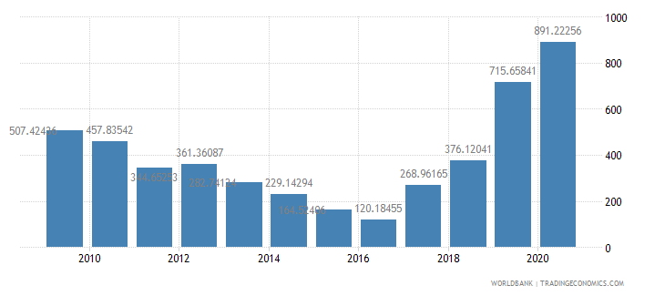 dominica net oda received per capita us dollar wb data
