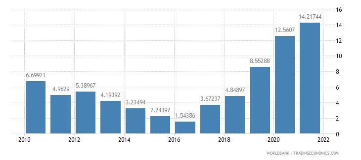 dominica net oda received percent of gni wb data