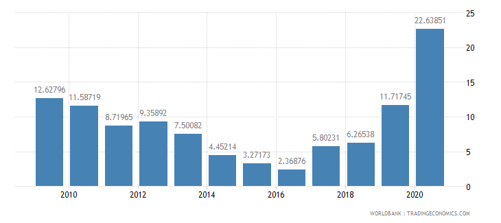 dominica net oda received percent of imports of goods and services wb data