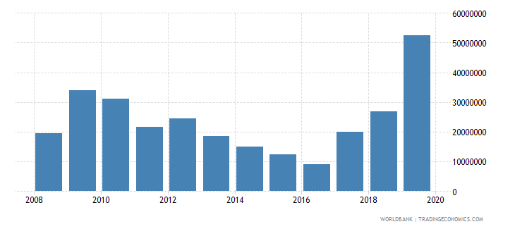 dominica net official development assistance and official aid received constant 2007 us dollar wb data