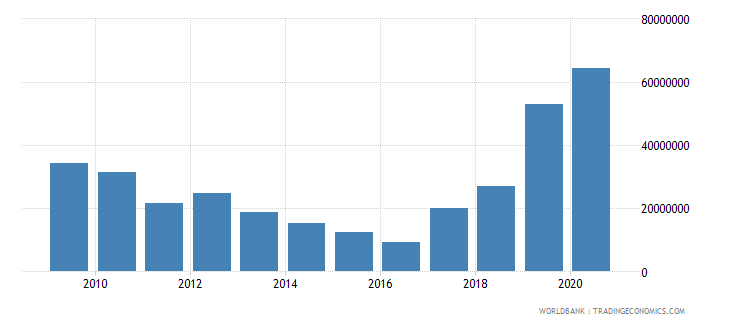 dominica net official development assistance received constant 2007 us dollar wb data