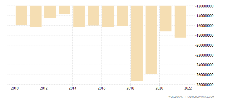 dominica net trade in goods bop us dollar wb data