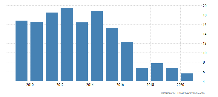 dominica new business density new registrations per 1 000 people ages 15 64 wb data