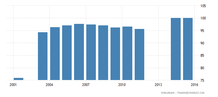 dominica percentage of male students in lower secondary education enrolled in general programmes male percent wb data