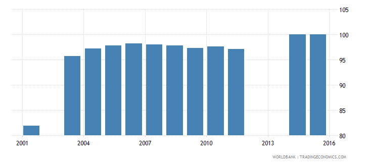 dominica percentage of male students in secondary education enrolled in general programmes male percent wb data
