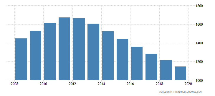 dominica population of the official age for post secondary non tertiary education male number wb data