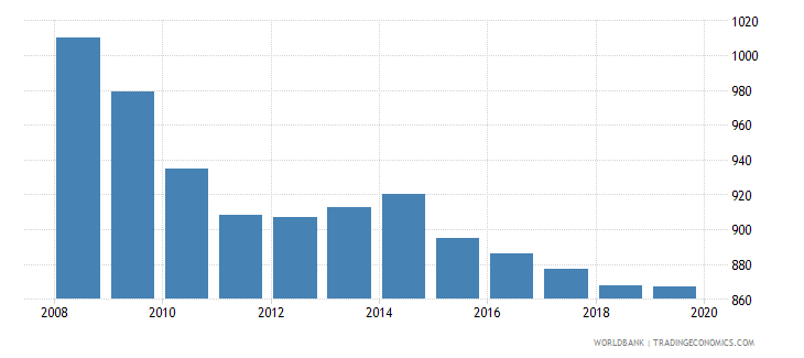 dominica population of the official age for pre primary education male number wb data