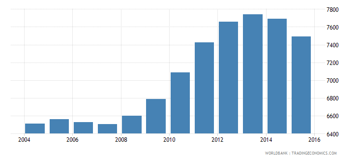 dominica population of the official age for tertiary education both sexes number wb data
