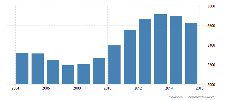 dominica population of the official age for tertiary education female number wb data