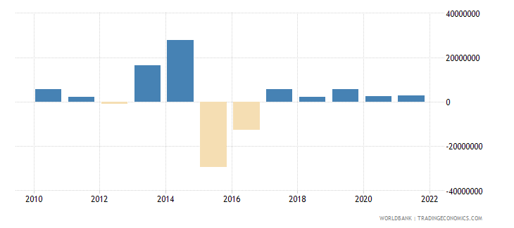 dominica portfolio investment excluding lcfar bop us dollar wb data