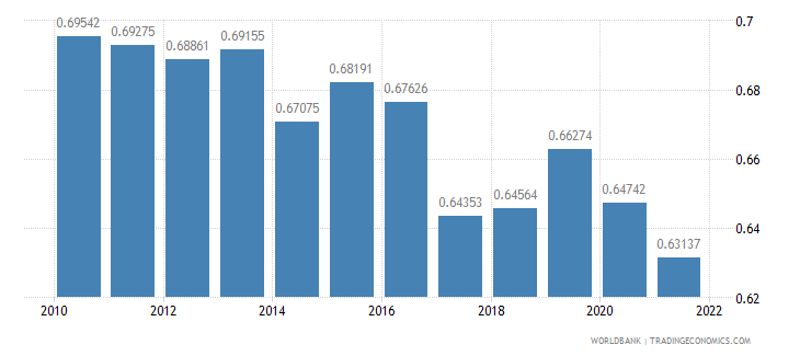 dominica ppp conversion factor gdp to market exchange rate ratio wb data